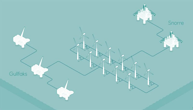 Illustration of how offshore wind turbines will transmit power to the Snorre and Gullfaks fields
