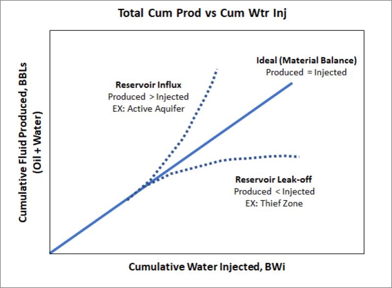 twa-2020-04-diagnosing-waterfloods-graph-5-1.png