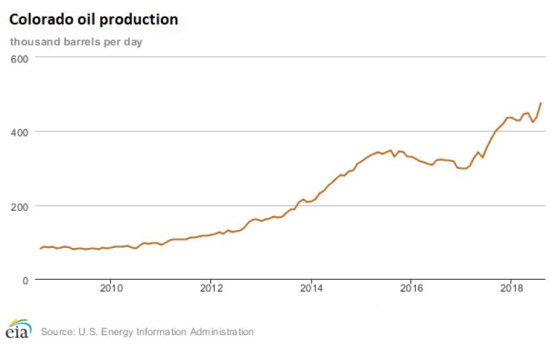 eia-colorado-oil-production.png