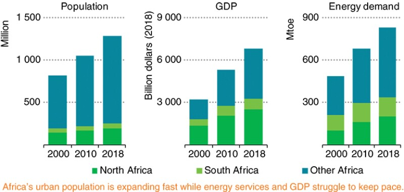 Selected indicators for Africa.