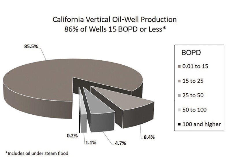 Pie chart California vertical oil-well production